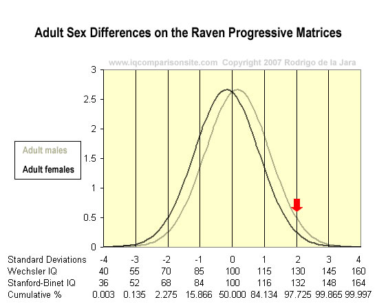 Sexual deviance comparative graphs