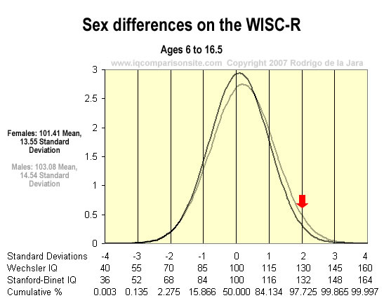 Sex%20differences%20on%20the%20WISC.jpg